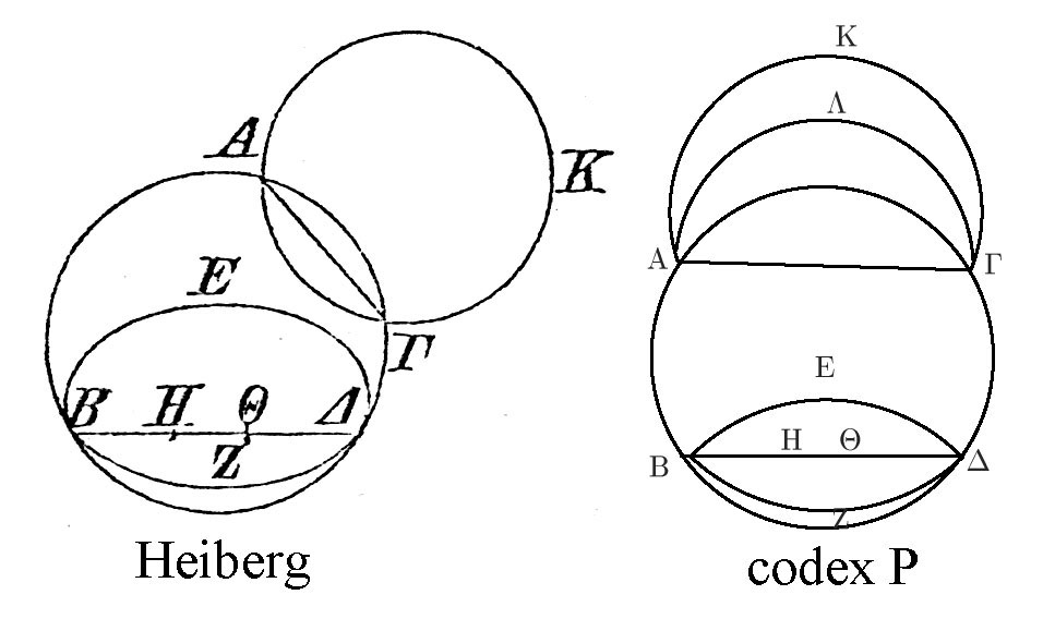 Elements III.13: diagram in Heiberg's edition and in codex P